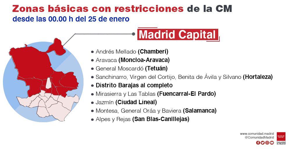 Nuevas medidas anunciadas por la Comunidad de Madrid este viernes 22 de enero