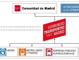 La gran familia del Consorcio de Transportes