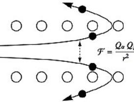 El enigma de la cesión de electrones por parte de los iones a la materia