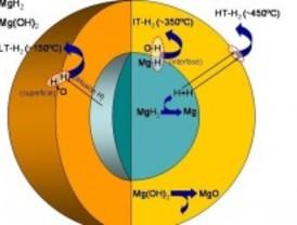 Hidrudo de Magnesio: más cerca de un acumulador ligero de hidrógeno