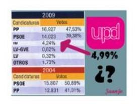UPyD Torrejón denuncia la manipulación de datos de las elecciones europeas
