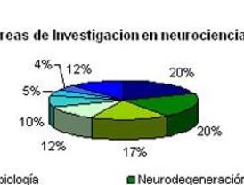 Transferencia de tecnología en Neurociencias
