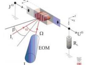 Un hallazgo impulsa el desarrollo de memorias informáticas basadas en hologramas