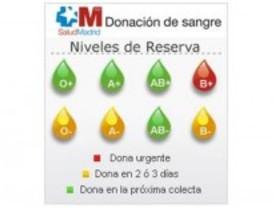 Madrid necesita donantes del grupo B+