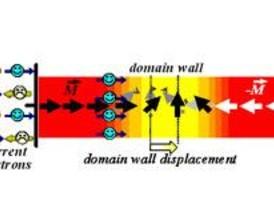 La imanación puede controlarse sin campos magnéticos