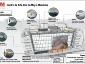 Nuevo Centro de Arte Dos de Mayo en Móstoles