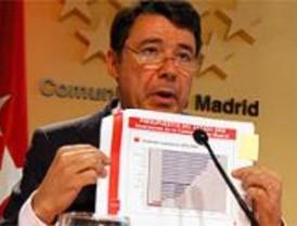El nivel de inversión estatal ha bajado en Madrid un 20 % en cuatro años, según la Comunidad