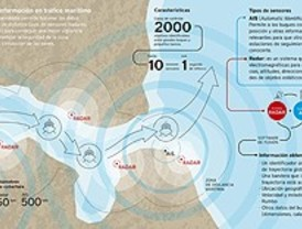 Crean un sistema inteligente para la vigilancia marítima