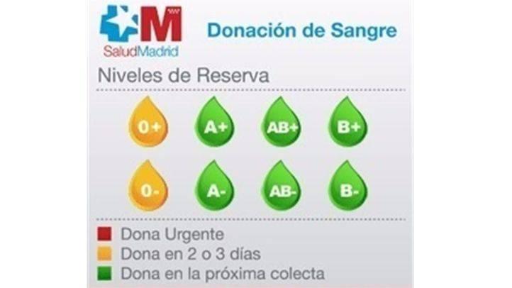 Los hospitales de la región necesitan sangre del tipo '0+' y '0-' en dos o tres días