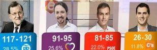 El PP ganaría las elecciones y Unidos Podemos sería segunda fuerza, según los sondeos a pie de urna