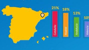 Cataluña es la comunidad autónoma que recibe más créditos rápidos