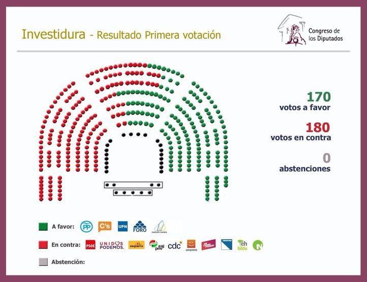 Mapa del Congreso tras la votación de investidura de Mariano Rajoy