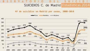 Madrid sufre casi un suicidio al día