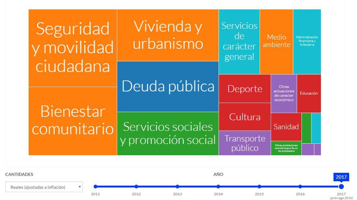 El Ayuntamiento presenta 'Presupuestos Abiertos', una web para conocer sus gastos e ingresos