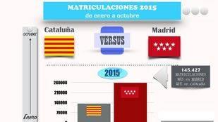 Madrid duplica a Cataluña en ventas de automóviles