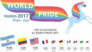 Riqueza cultural en el World Pride madrileño