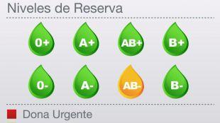 Las reservas de sangre del grupo AB Negativo han entrado en alerta amarilla
