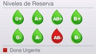 Los hospitales madrileños necesitan sangre AB- de manera urgente