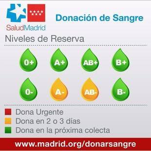 Los hospitales madrileños necesitan sangre A- y AB-