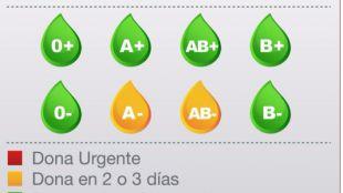 Los hospitales madrileños necesitan sangre de tipo A- y AB-