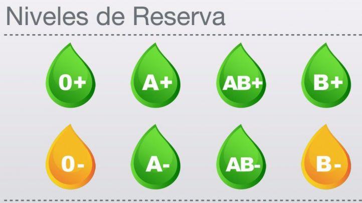 En alerta las reservas de sangre de los grupos 0- y B-.