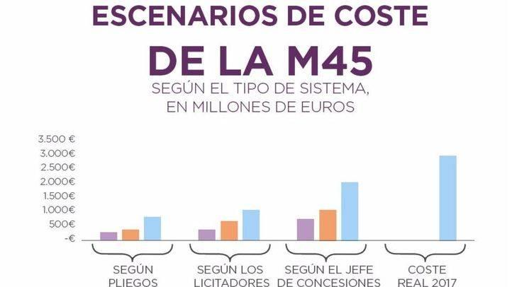 Sobrecostes de la M-45 según Podemos