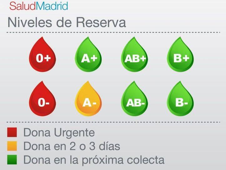 Los hospitales necesitan con urgencia sangre de los grupos 0+ y 0-.