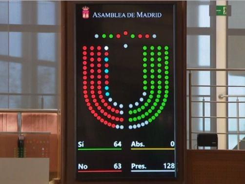 En blanco, en la esquina superior izquierda, el escaño de Cifuentes, cuyo voto no se ha contabilizado