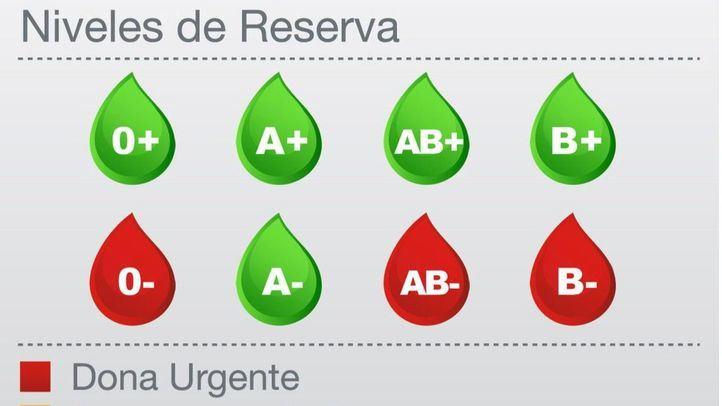 Las reservas de 0-, B- y AB-, en alerta roja.