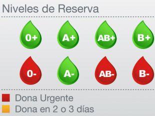 Las reservas de 0-, B- y AB-, en alerta roja