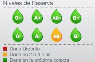 Reservas del grupo AB- en alerta amarilla.