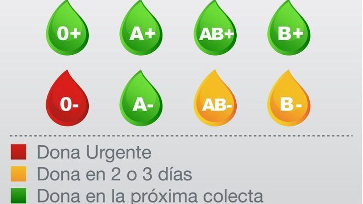 Las reservas de sangre del grupo 0-, en alerta roja