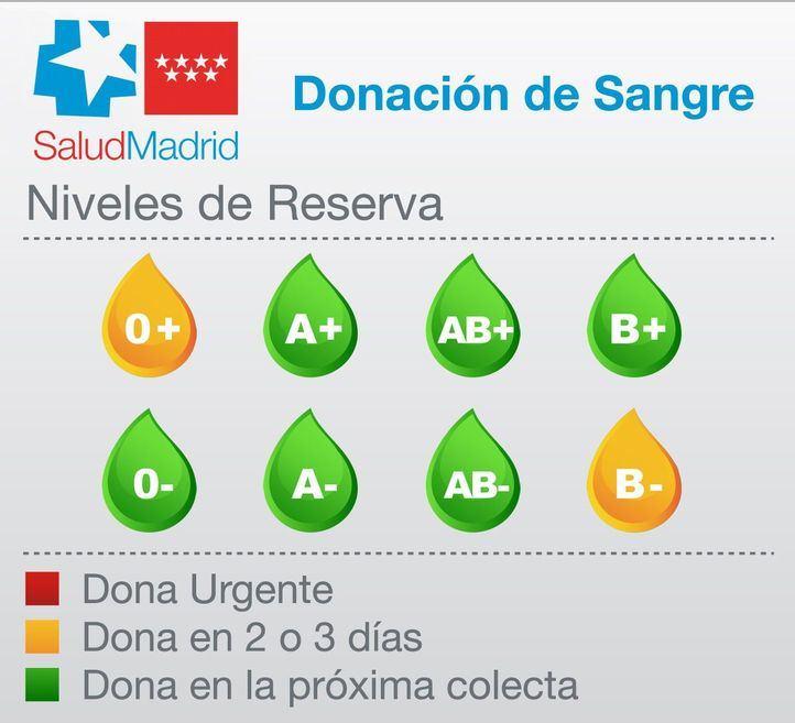 Los hospitales madrileños necesitan sangre tipo 0+ y B-