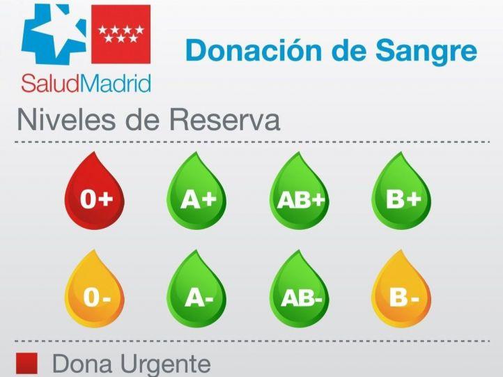 Donación urgente: nivel rojo en las reservas del grupo 0+