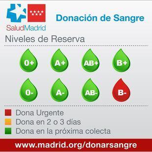 Madrid necesita donaciones de sangre B- de forma urgente