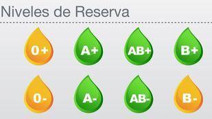 En alerta amarilla, las reservas de 0+, 0- y B-.