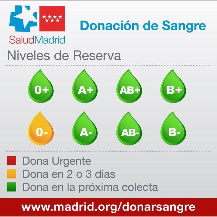 Las reservas de sangre del grupo 0-, en alerta amarilla