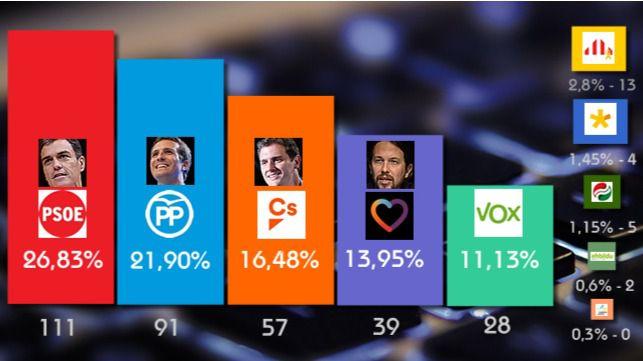 Encuesta electoral de cara al 28-A.