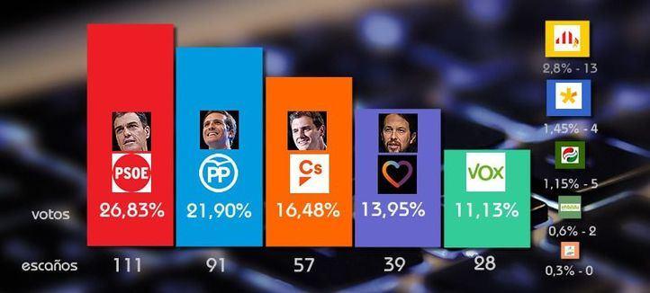 La superencuesta del 28-A: así está ahora mismo cada partido en los sondeos
