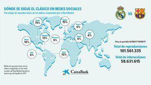 El Clásico: un fenómeno global que revoluciona las redes sociales