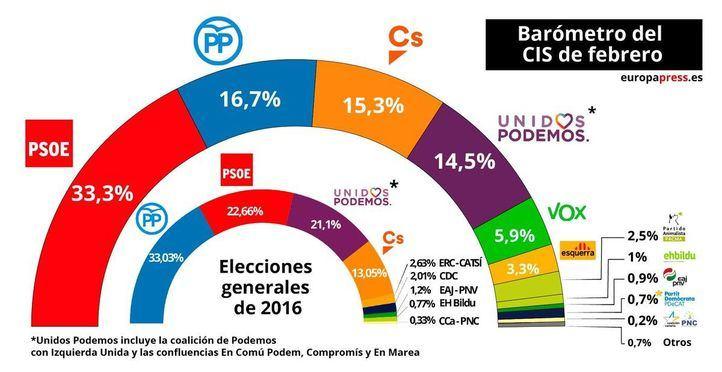 El CIS de febrero vaticina que el PSOE arrasaría en las urnas