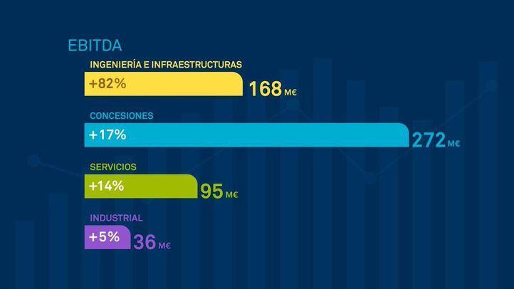 Sacyr elevó su EBITDA hasta los 543 millones de euros y logró un beneficio neto de 150 millones