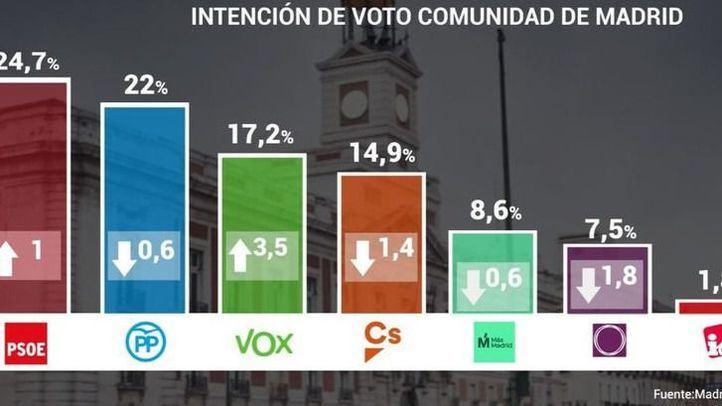 Vox se cuela como tercera fuerza política en la Comunidad de Madrid, con el PSOE primero y la izquierda fragmentada
