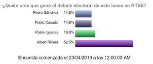 Encuesta sobre el primer debate electoral.