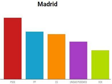 Los socialistas también se imponen en la ciudad de Madrid y el PP cae un 50%