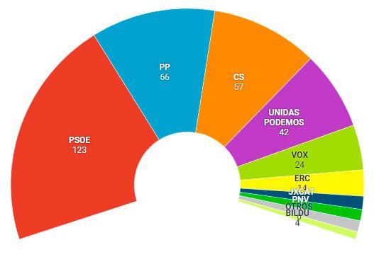 RESULTADOS Victoria del PSOE, aunque dependerá de los pactos