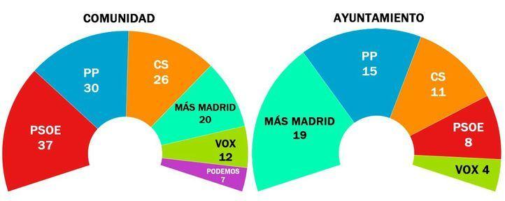 El PP gobernará en Madrid: Almeida será alcalde y Ayuso, presidenta, al no lograr sumar la izquierda