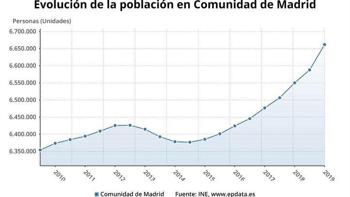 Gráfico de la evolución de la población en la Comunidad de Madrid.