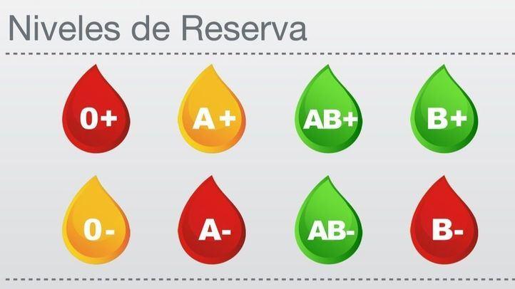 Niveles de sangre en los hospitales madrileños a 6 de agosto de 2019.