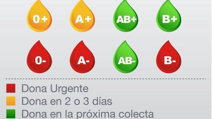 Niveles de las reservas de sangre de la Comunidad de Madrid el 7 de agosto de 2019